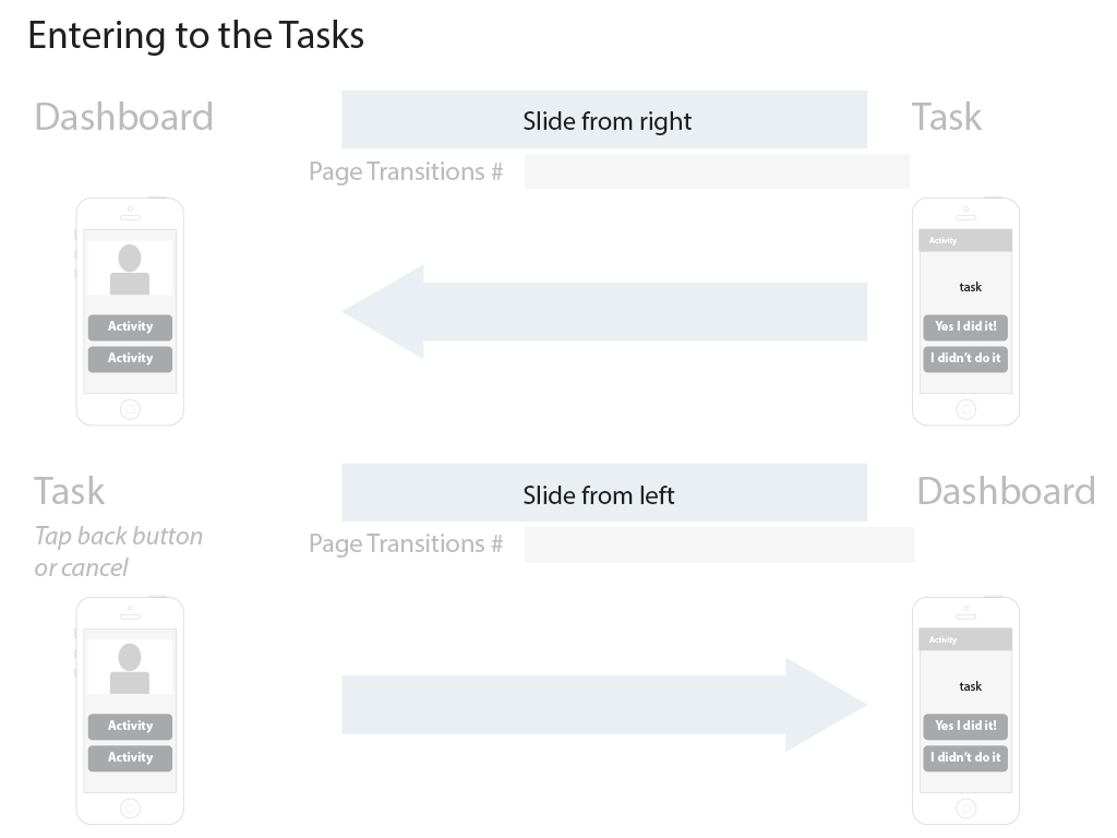 page transition wireframes